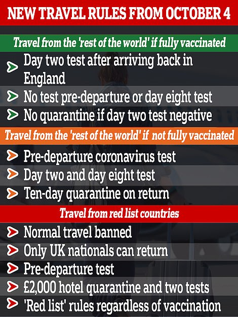 Holiday bookings soar as ministers axe traffic light system for a single red list